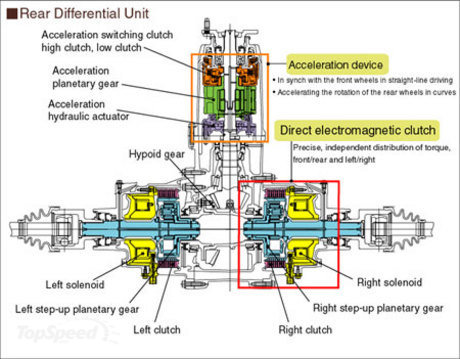 Torque Vectoring And Active Differential